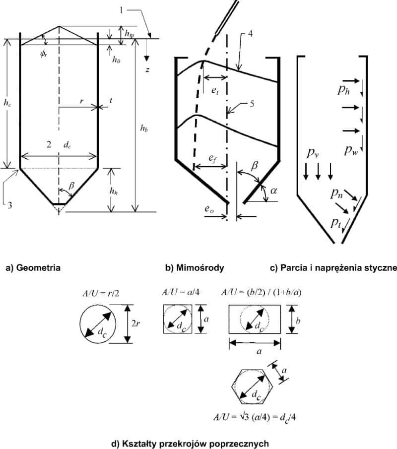 Silosy-geometria